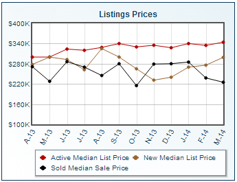 Dublin Ohio statistics for median and/or average home listing prices