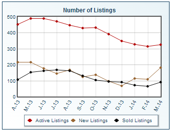 Dublin Ohio statistics for number of home listings
