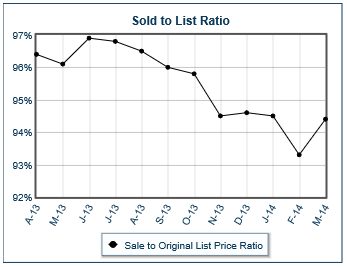 Powell Ohio statistics for ratio of home sale price to original home list price