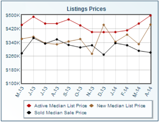 Upper Arlington Ohio statistics for median and/or average home listing prices