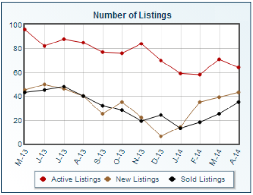 Upper Arlington Ohio statistics for number of home listings
