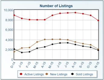 Columbus and central Ohio single family home Number of Listings (A.K.A. Homes for Sale) for December 2014 through November 2015