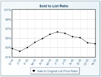 Columbus and central Ohio single family home Sold Price to List Price Ratio for December 2014 through November 2015